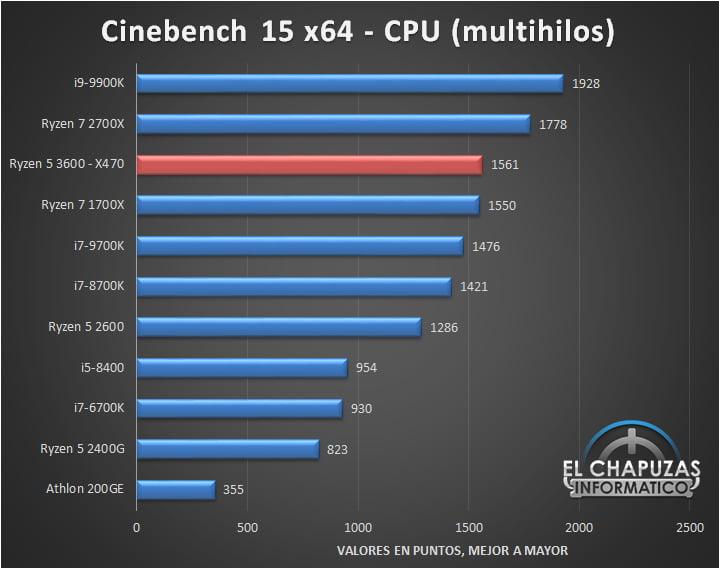 AMD-Ryzen-5-3600-X470-Tests-1